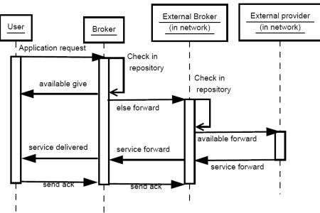 Sequence diagram vs process flow full hd pictures 4k ultra telecom billing process flow chart flowchart rh dailyrevshare com flow diagram transition sequence diagram vs process flow sequence diagram process flow ccuart Images