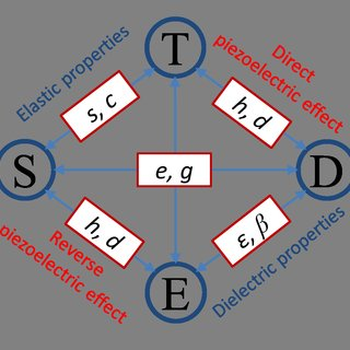 piezoelectric electomechanical coupling