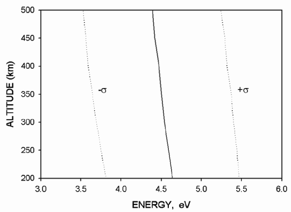 Energy distribution of atomic oxygen atoms as a function
