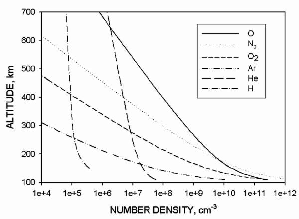 Density of atmospheric species as a function of altitude