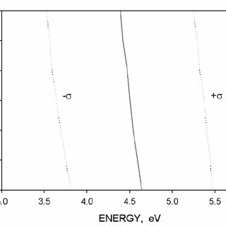 Atomic oxygen arrival flux relative to the ram direction