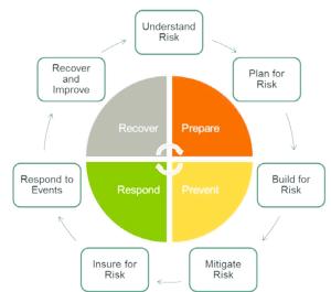 Basic Steps of Natural Disaster Risk Management