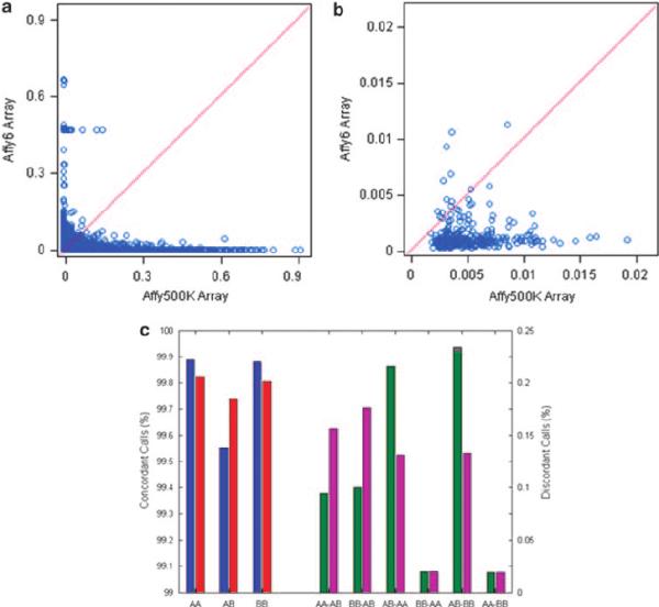 Comparison of genotype calls between SNP arrays. The ...