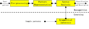 Block diagram of a syntactic pattern recognition system
