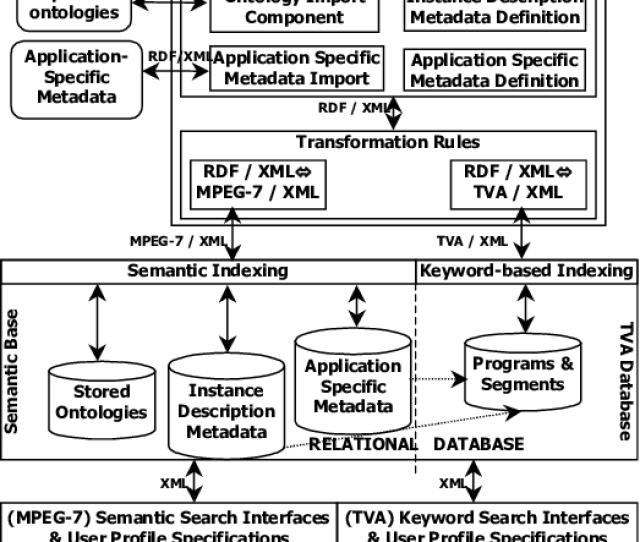 Architectural Overview Of The Ds Mirf Framework