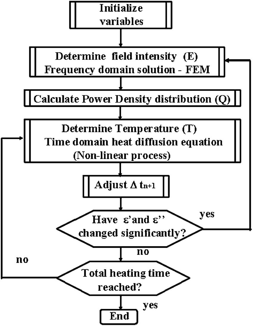 flowchart of microwave heating analysis