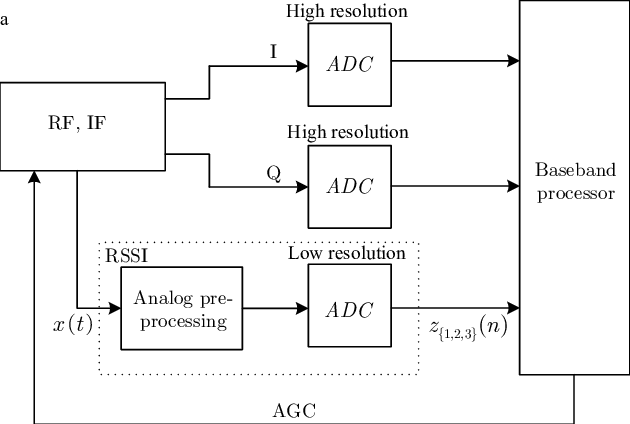 Block Diagram Of A Wireless Receiver With A Received