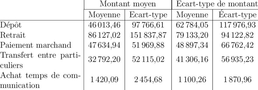 4 Statistiques Concernant Les Montants En M Monnaie Download Table