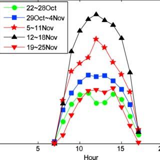 (PDF) Distinct impact of Different Types of Aerosols on ...
