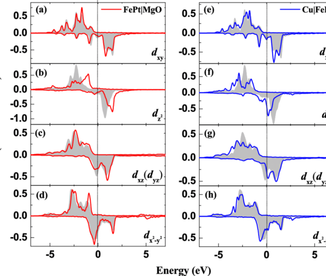 The Projected Density Of States Pdos Of The D Xy D Z 2 D Xz D Yz And D X 2  E2 88 92y 2 Orbitals Of The Fe Atom At