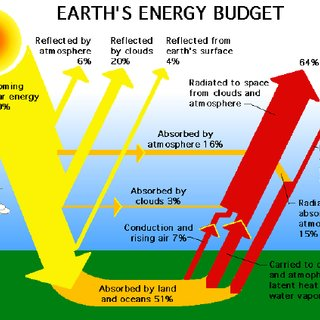 Earth energy budget (NASA Atmospheric Science Data Center ...