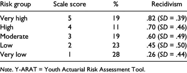 Recidivism Rates for Each Risk Group of Y-ARAT (Validation ...
