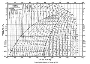 R245fa PressureEnthalpy diagram   Download Scientific Diagram