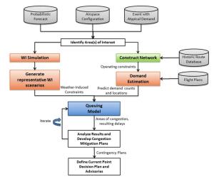 Flow Diagram of FCM Decision Making Process | Download