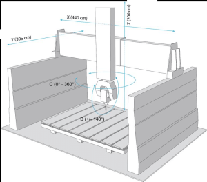Diagram of the OMAG Blade5 NC900 5axis CNC machine with