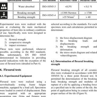 application of international standards