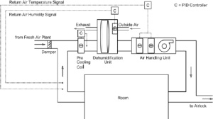 Schematic diagram of HVAC plant used to control the