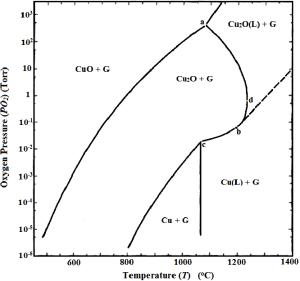 Pressure versus temperature phase diagram for the copper