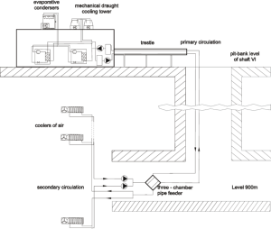Schematic diagram of central airconditioning system in