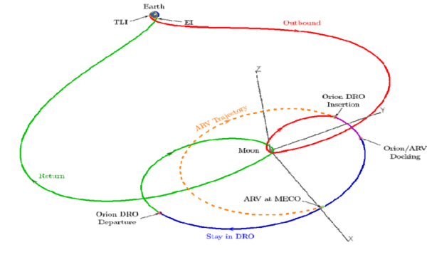 Notional distant retrograde orbit mission profile ...