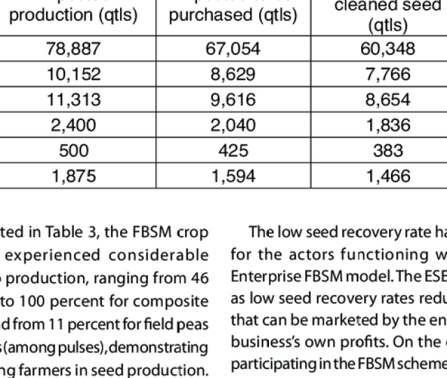 Sse Seed Production Under The Fbsm Scheme For The 2010 Production