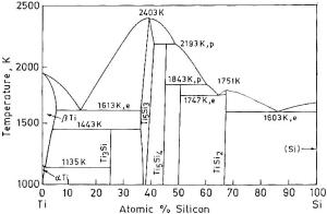 TiSi phase diagram | Download Scientific Diagram