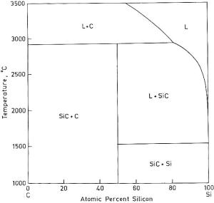 SiC phase diagram   Download Scientific Diagram