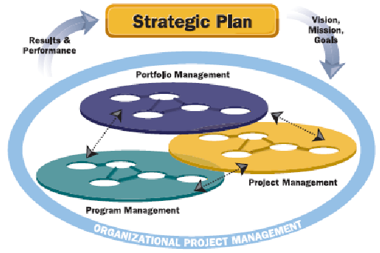 4: Organisational Project Management Processes depend on ...