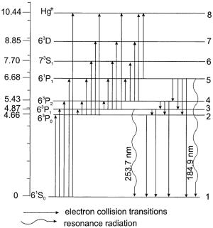 Energy level diagram of mercury atom   Download
