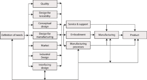 Flow chart diagram of the concurrent engineering process