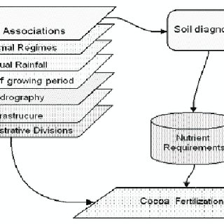 Diagram of the structure of the GIS database and soil ...