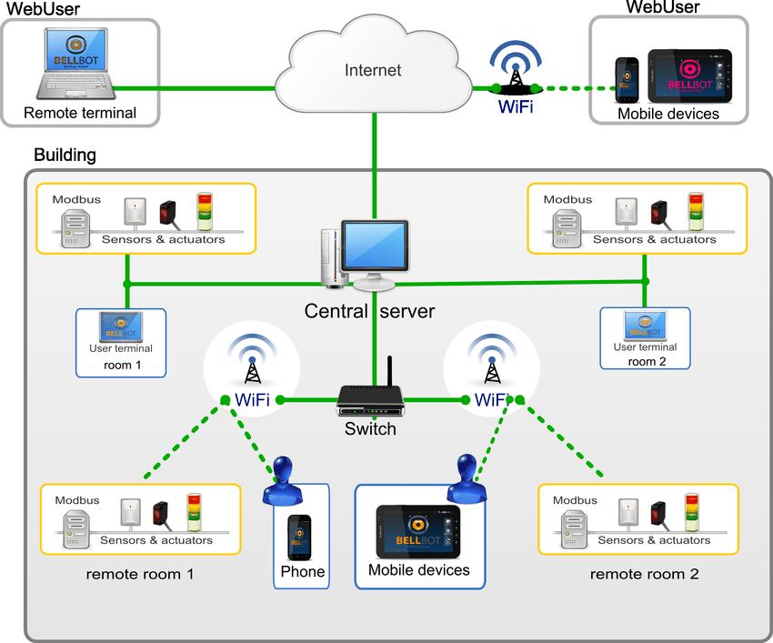 Alarm System Security
