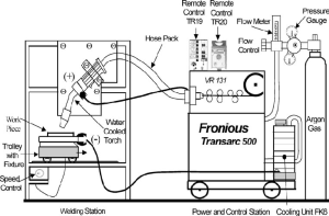 A schematic diagram of MIG welding setup | Download