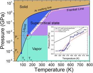 Argon pressuretemperature phase diagram with the new