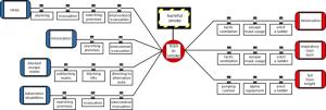 An example of bowtie diagram | Download Scientific Diagram