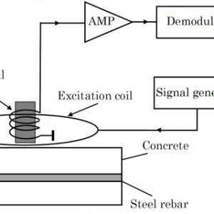 Schematic block diagram of steel rebar detection using