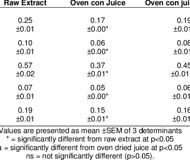 Heavy Metals Concentration In Juices Mg G