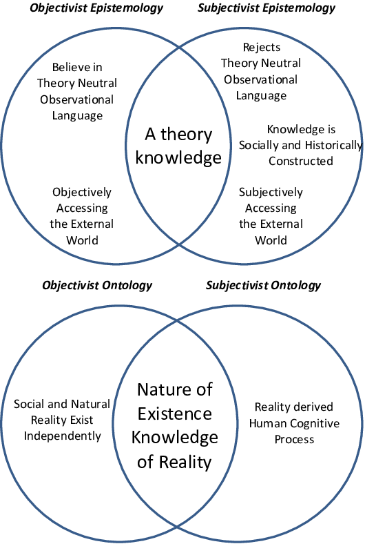 Overview of epistemology and ontology.   Download Scientific Diagram