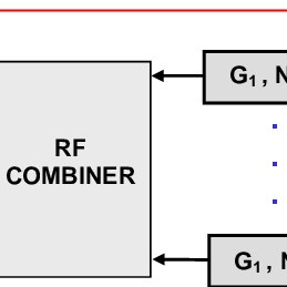 Effective Gain And Noise Figure For An Rf Combiner With N