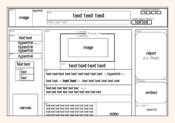 The generic webpage of Fig. 4 with select markup of HTML ...
