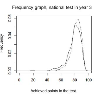 Frequency Graph Of Results In The National Test Year 3 Potion Solid Line