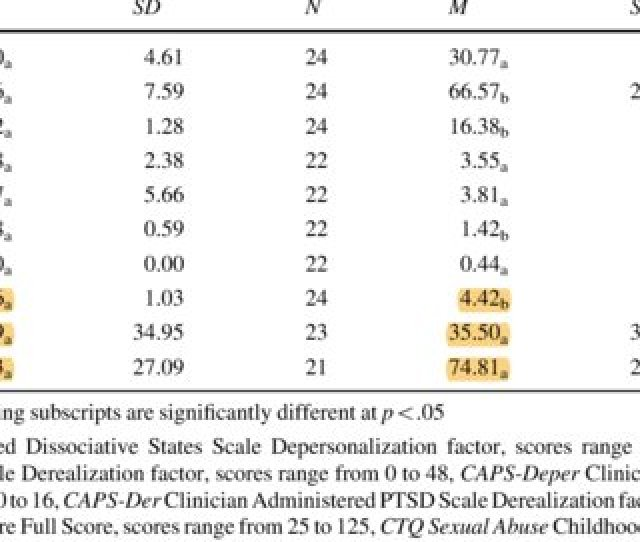 Means And Sds For Severity Of Childhood Trauma Ctq Dissociation During Sex With