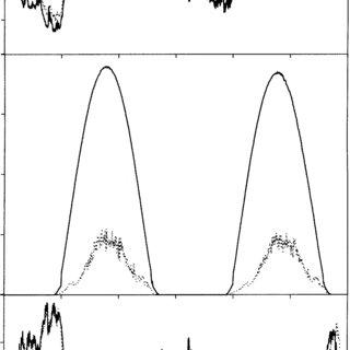 Fig 1 diel evolution of photosynthetic photon flux density pfd temperature