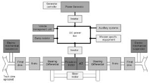 The powertrain block diagram | Download Scientific Diagram