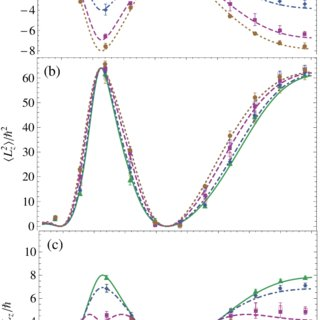 Direct measurement of the orbital angular momentum mean and variance in an arbitrary paraxial optical field