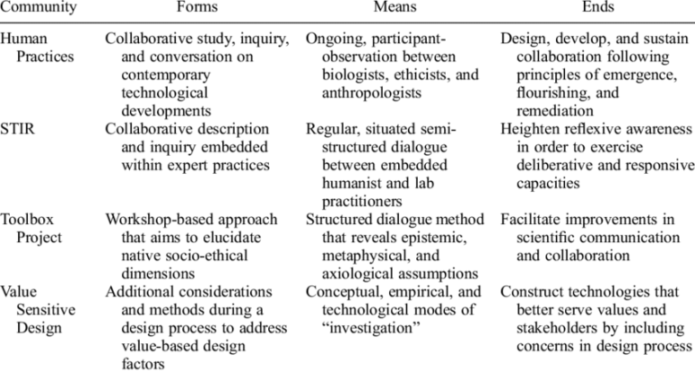 Forms, means, and ends of collaborative socio-technical integration... |  Download Table