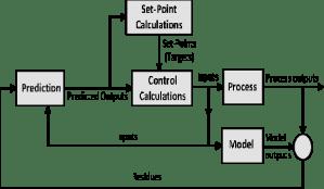 Block diagram for model predictive control [5] | Download
