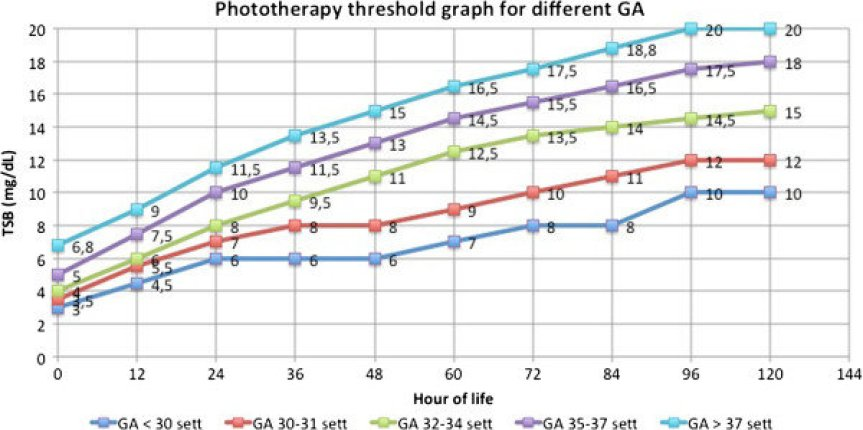 The graph shows the thresholds for phototherapy.Total bilirubin was plotted against age in hours. The groups of GA were represented with different lines.