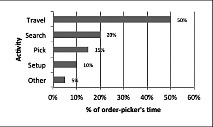 Typical distribution of an order picker's time (Tompkins et al., 2003)