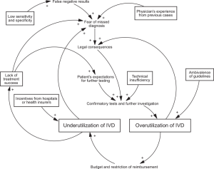 Causal loop diagram displaying the root causes for over